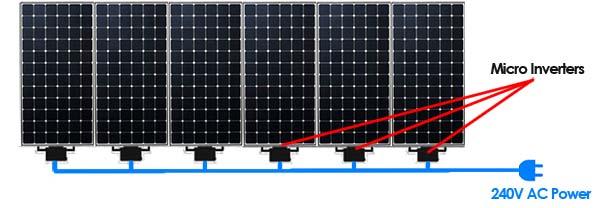 AC Solar Panels