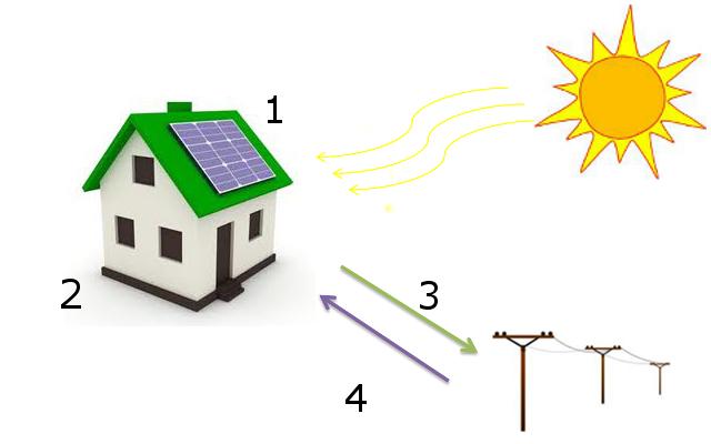 How a GROSS solar power system works