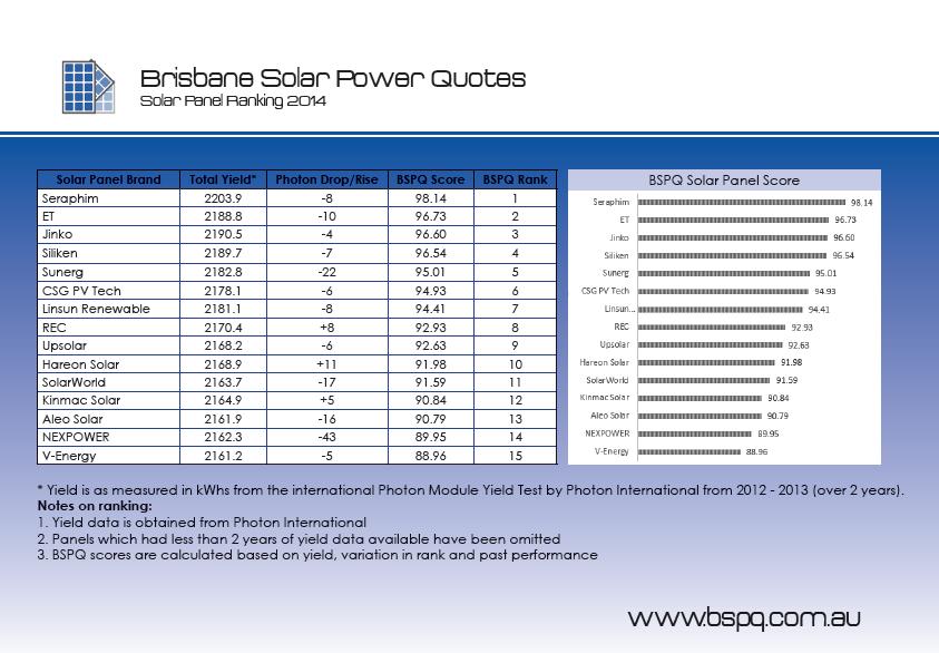 Solar Panel Ranking - BSPQ
