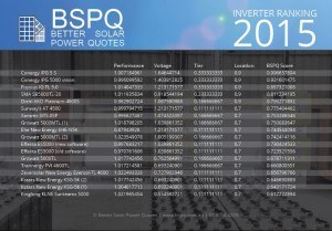 BSPQ inverter ranking