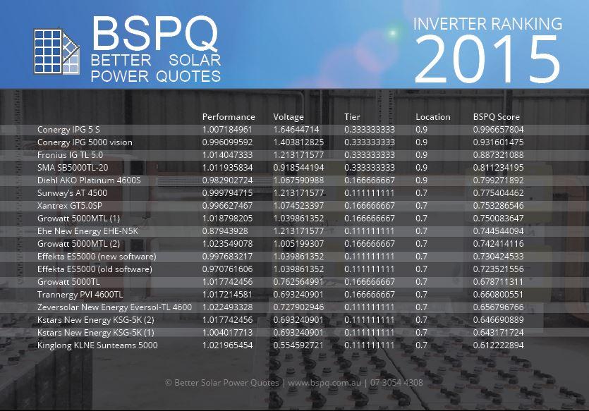 Solar Proof Inverter Ranking 2015