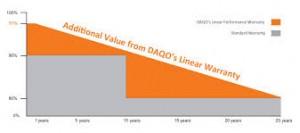 DAQO solar panels warranty