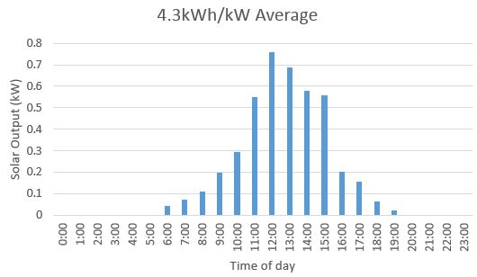 solar SOUTH BROKEN HILL chart