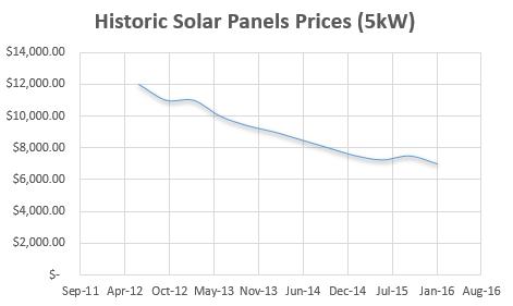 solar panel pricing history
